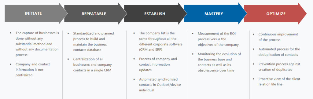 Analyzing the maturity of processes in the context of a CRM