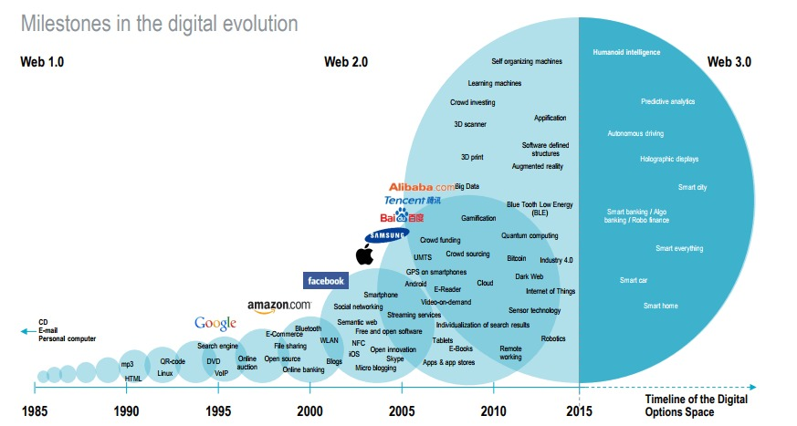 A brief history of digital transformation