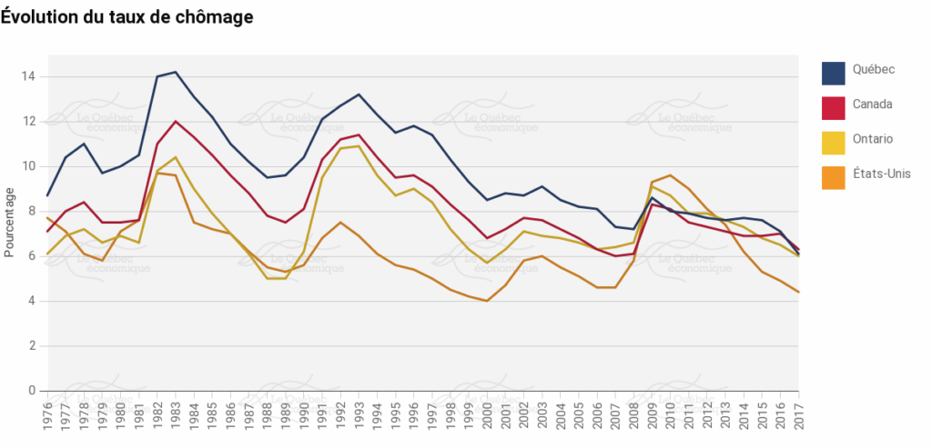 Changes in the unemployment rate of Quebec, Ontario, Canada and the United States, 1976–2017 (Source: Le Québec Économique)
