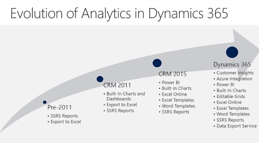 Business intelligence evolution with Dynamics 365