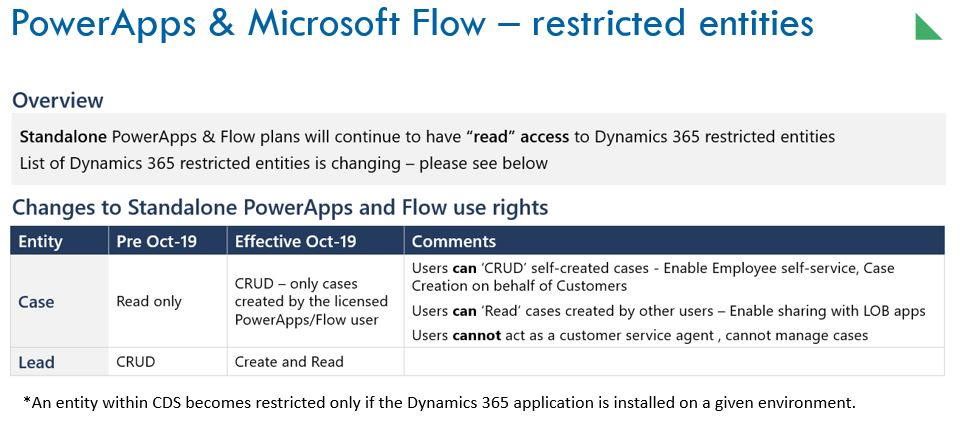 Power Apps and Flow—restricted entities
