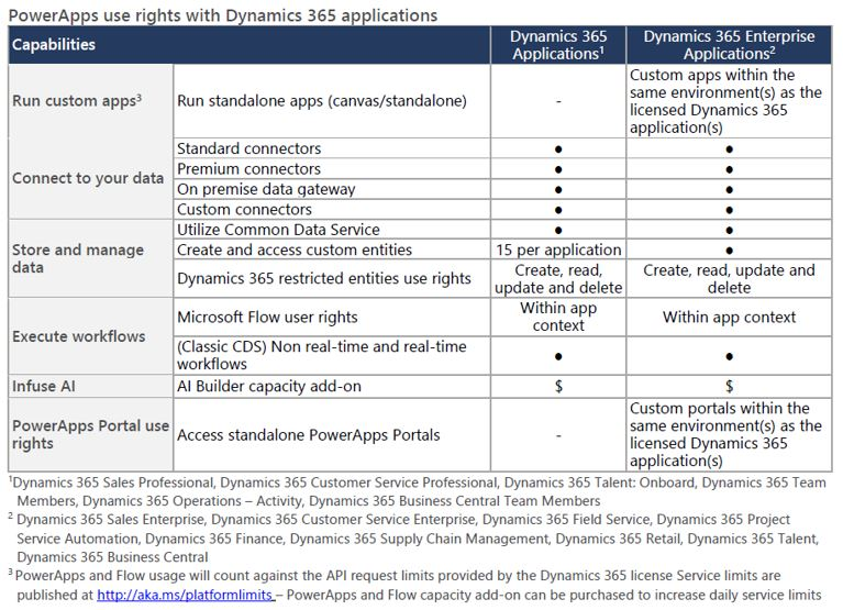 Power Apps included with Dynamics 365 apps