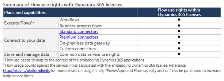 Summary of Flow use rights with Dynamics 365 licences