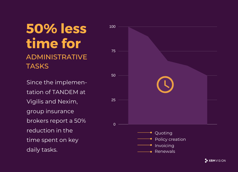 Image showing that TANDEM TANDEM means a 50% reduction in the time spent on administrative tasks for insurance brokers..
