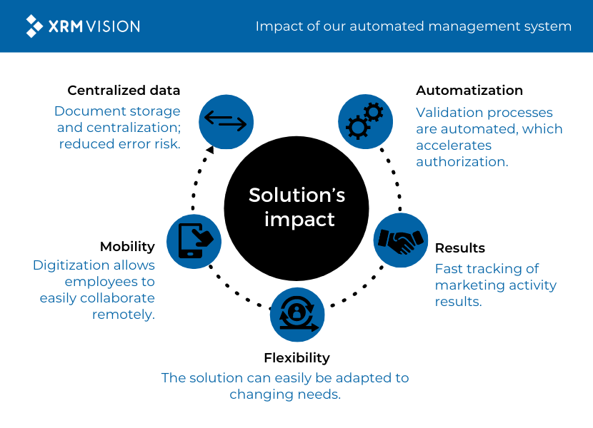 Power Platform - Impact of our automated management system