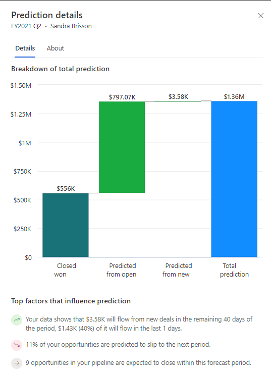 Example of factors having an influence on forecast